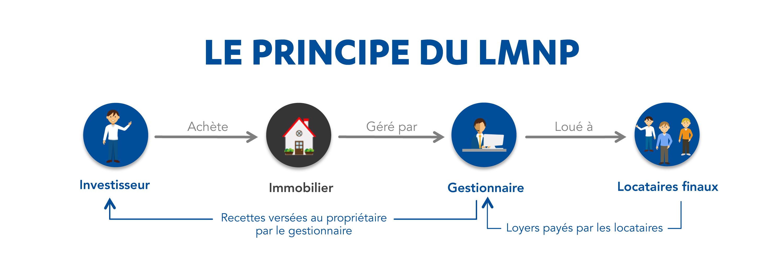 PRINCIPE_LMNP